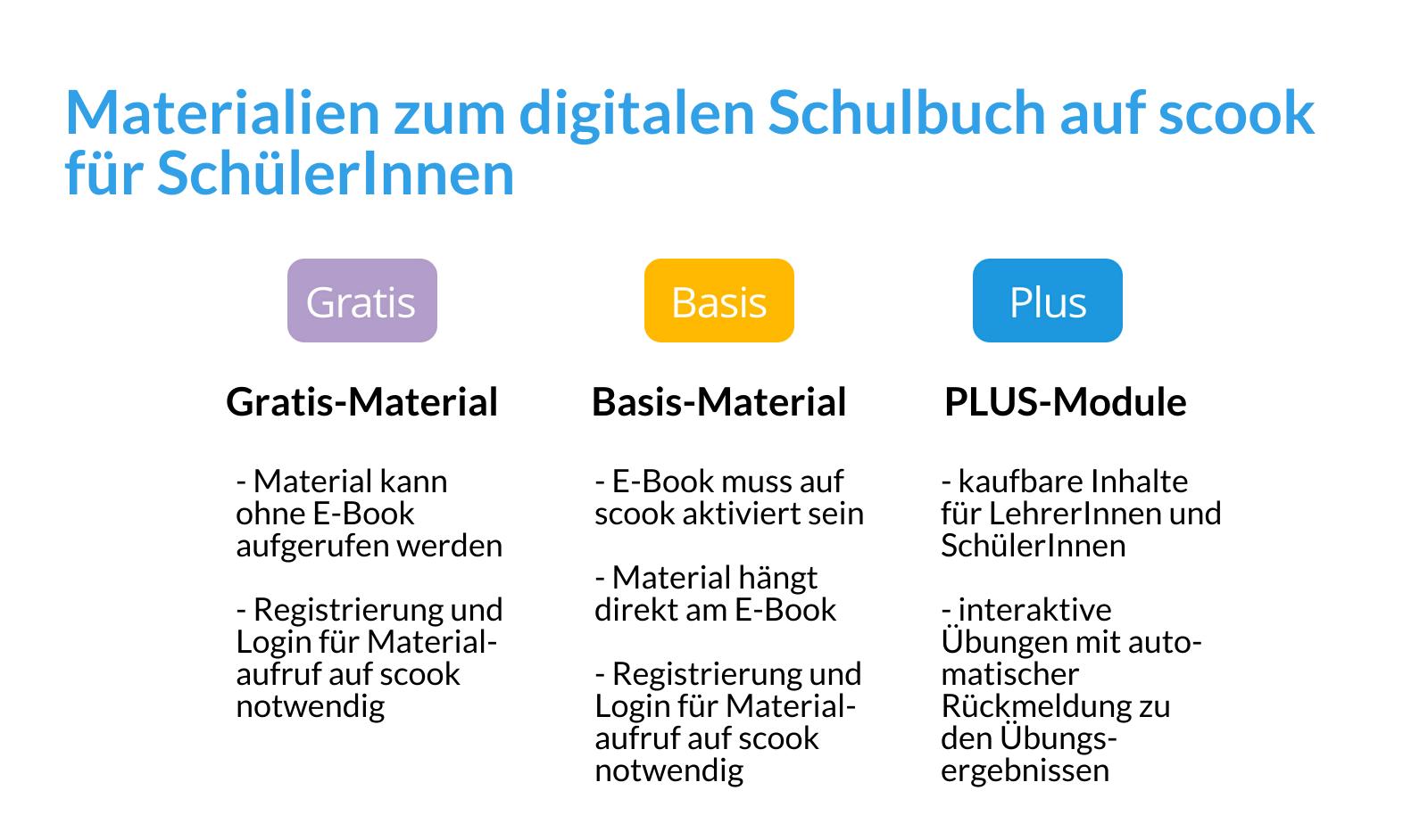 Materialien zum digitalen Schulbuch auf scook für SchülerInnen